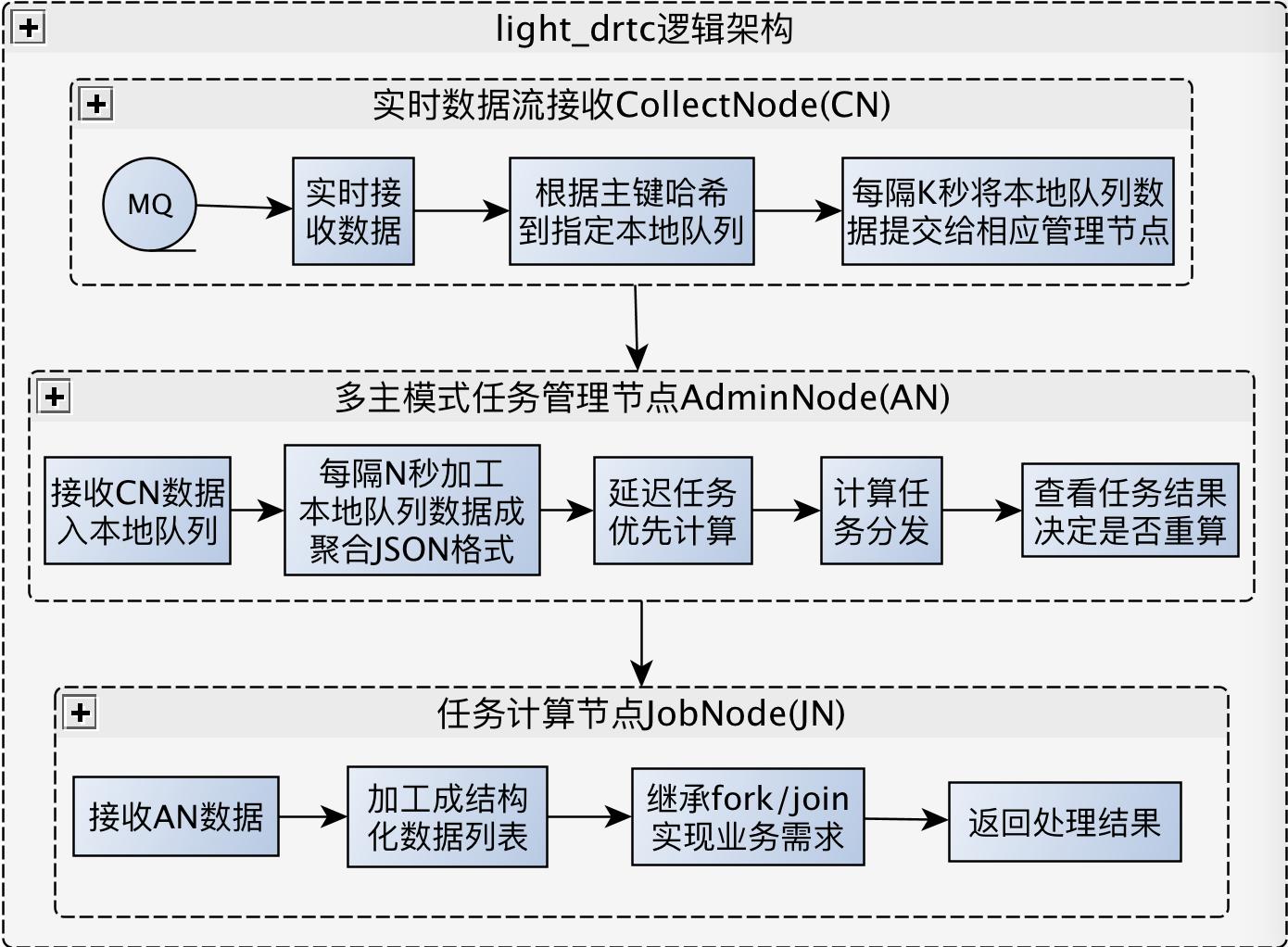 light_drtc逻辑架构1.png