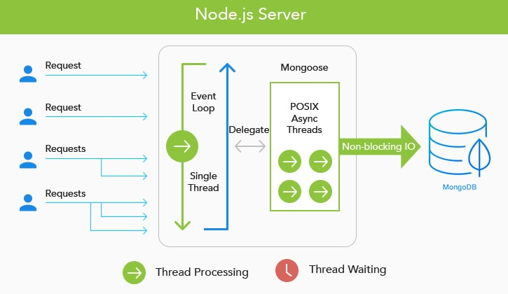 The-backend-runtime-environment_-Node.jpg
